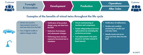 Consulting Service: Digital Twin - UNITY