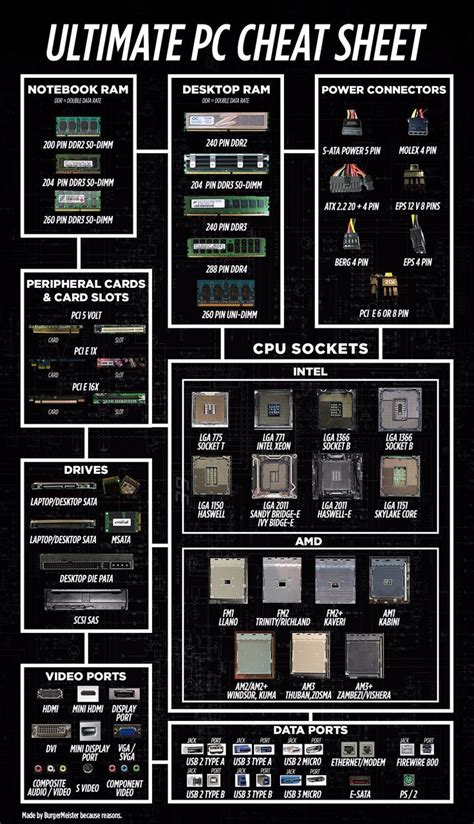 PC cheat sheet - handy list of commonly-used connectors
