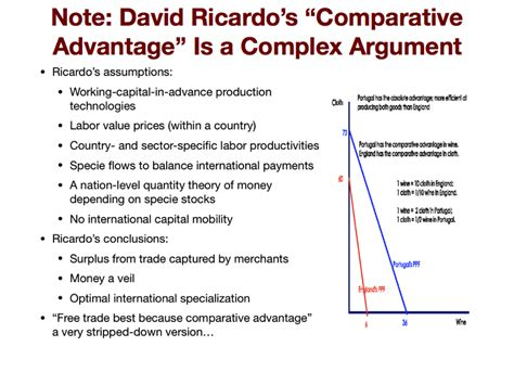 Gains from Trade: Is Comparative Advantage the Ideology of